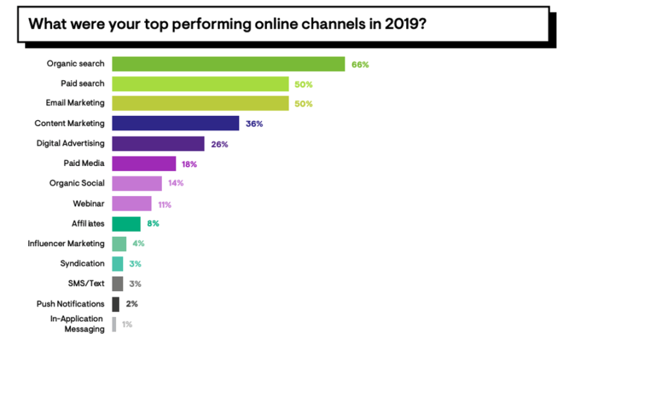 top beneficial online channels for SEO